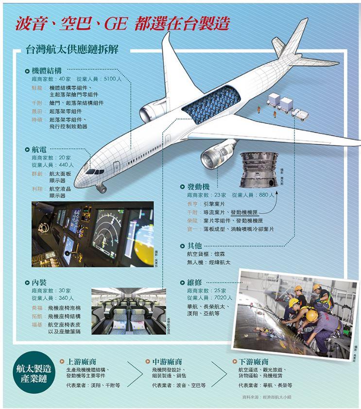 波音 空中巴士和GE都選在臺灣製造